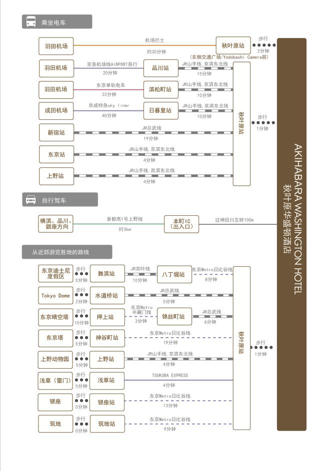 chart_zh_cn_akihabara_wh