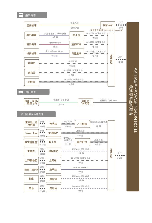 chart_zh_tw_akihabara_wh