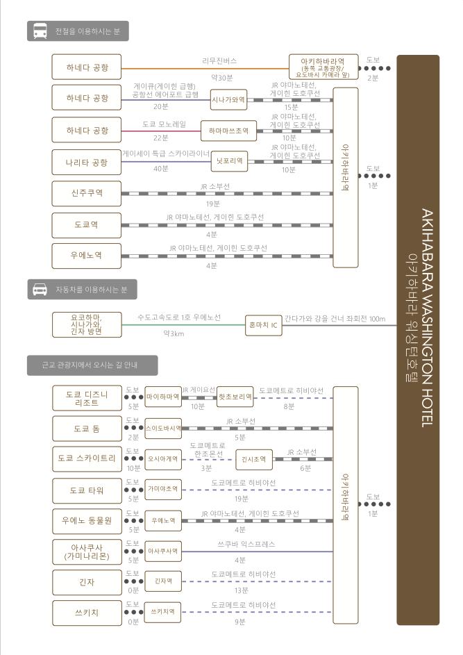 chart_kor_akihabara_wh