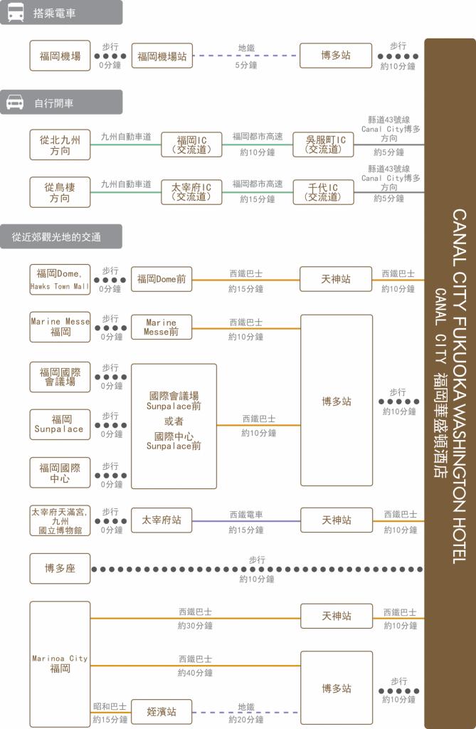 chart_zh-tw_fukuoka_wh