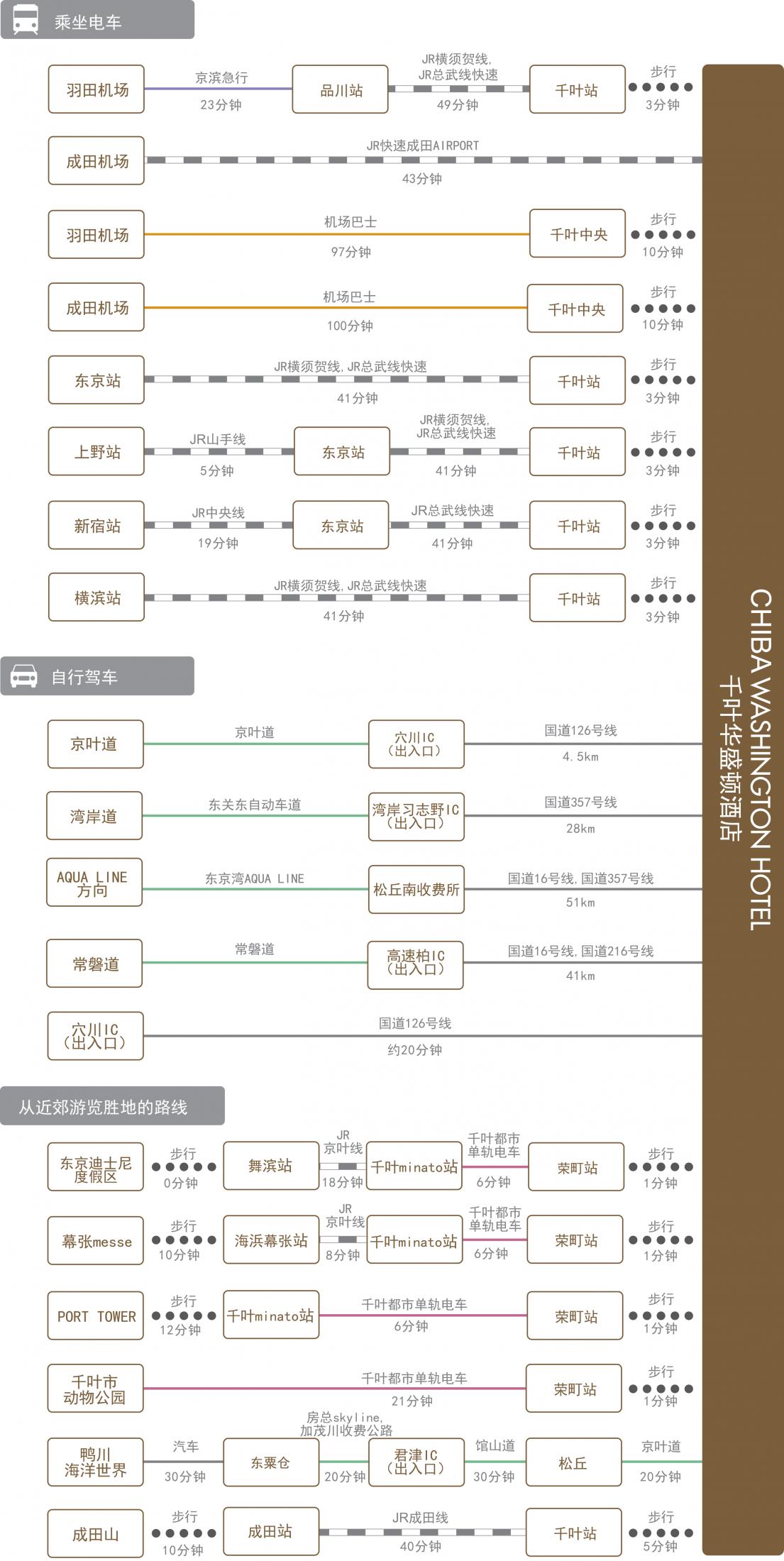chart_zh_cn_chiba_wh