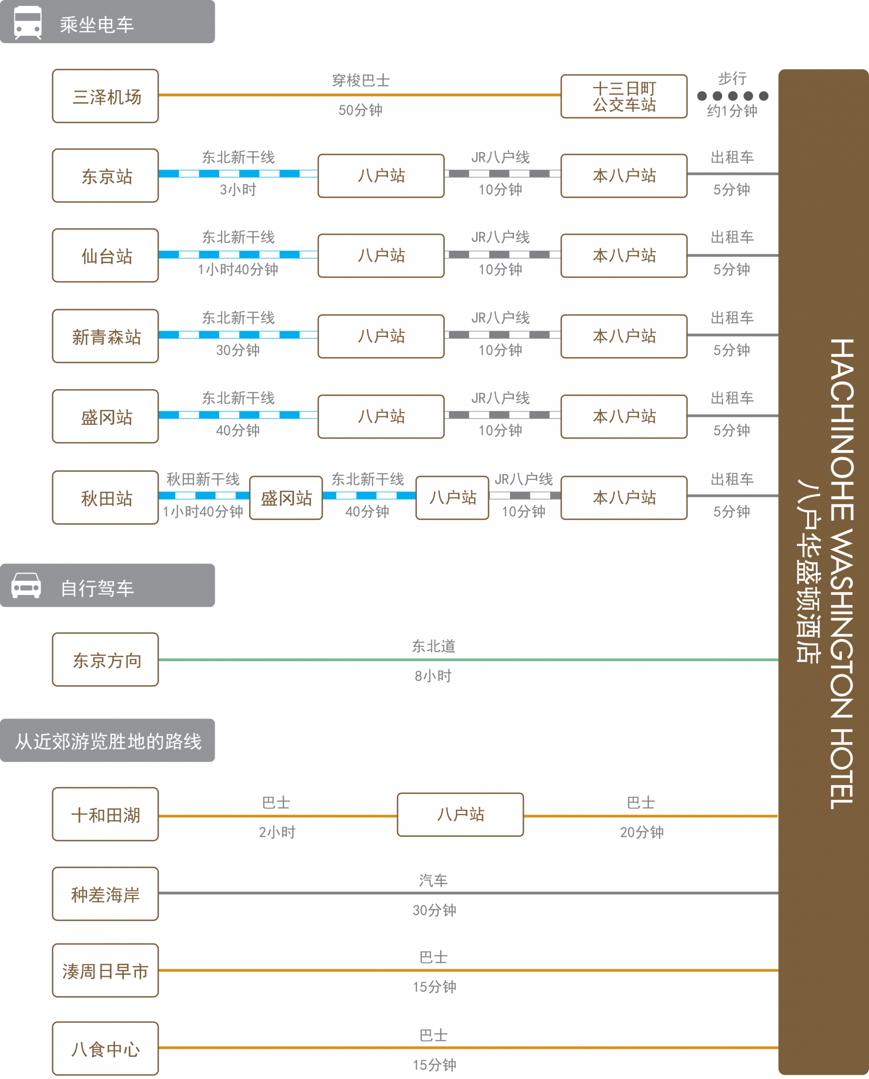 chart_zh_cn_hachinohe_wh