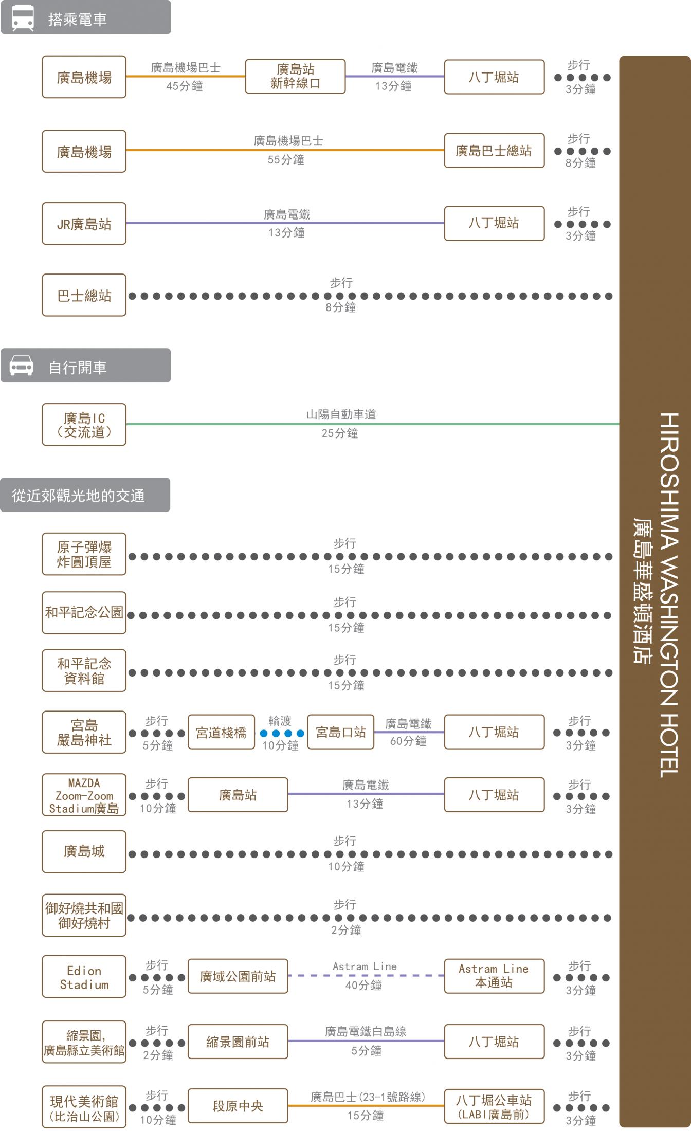 chart_zh_tw_hiroshima_wh