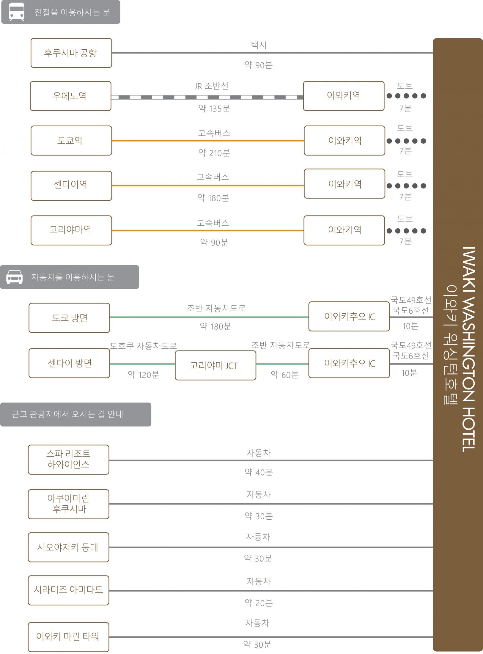 chart_kor_iwaki_wh