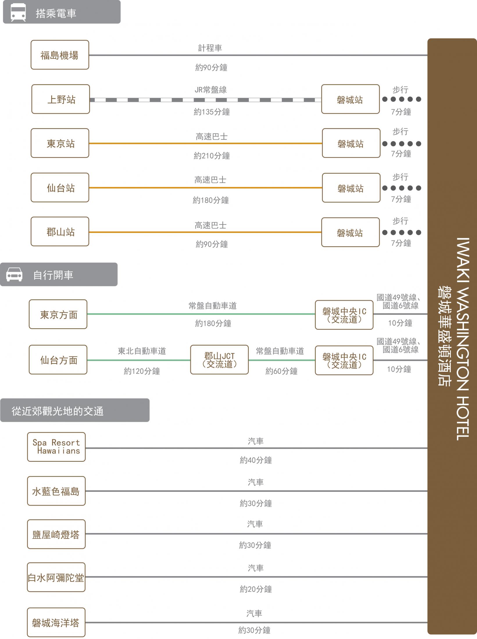 chart_zh_tw_iwaki_wh