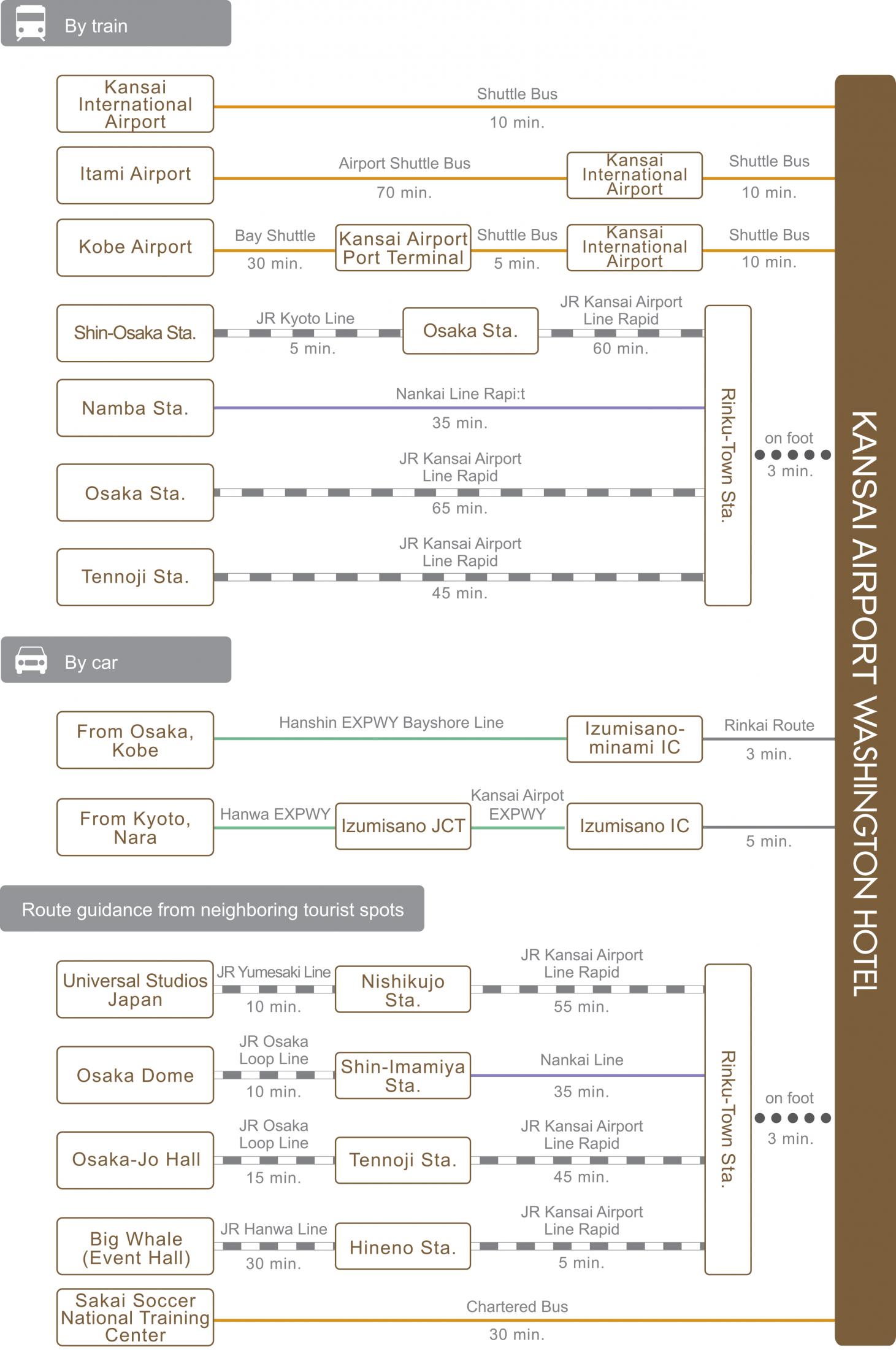 chart_eng_kansai-ap_wh