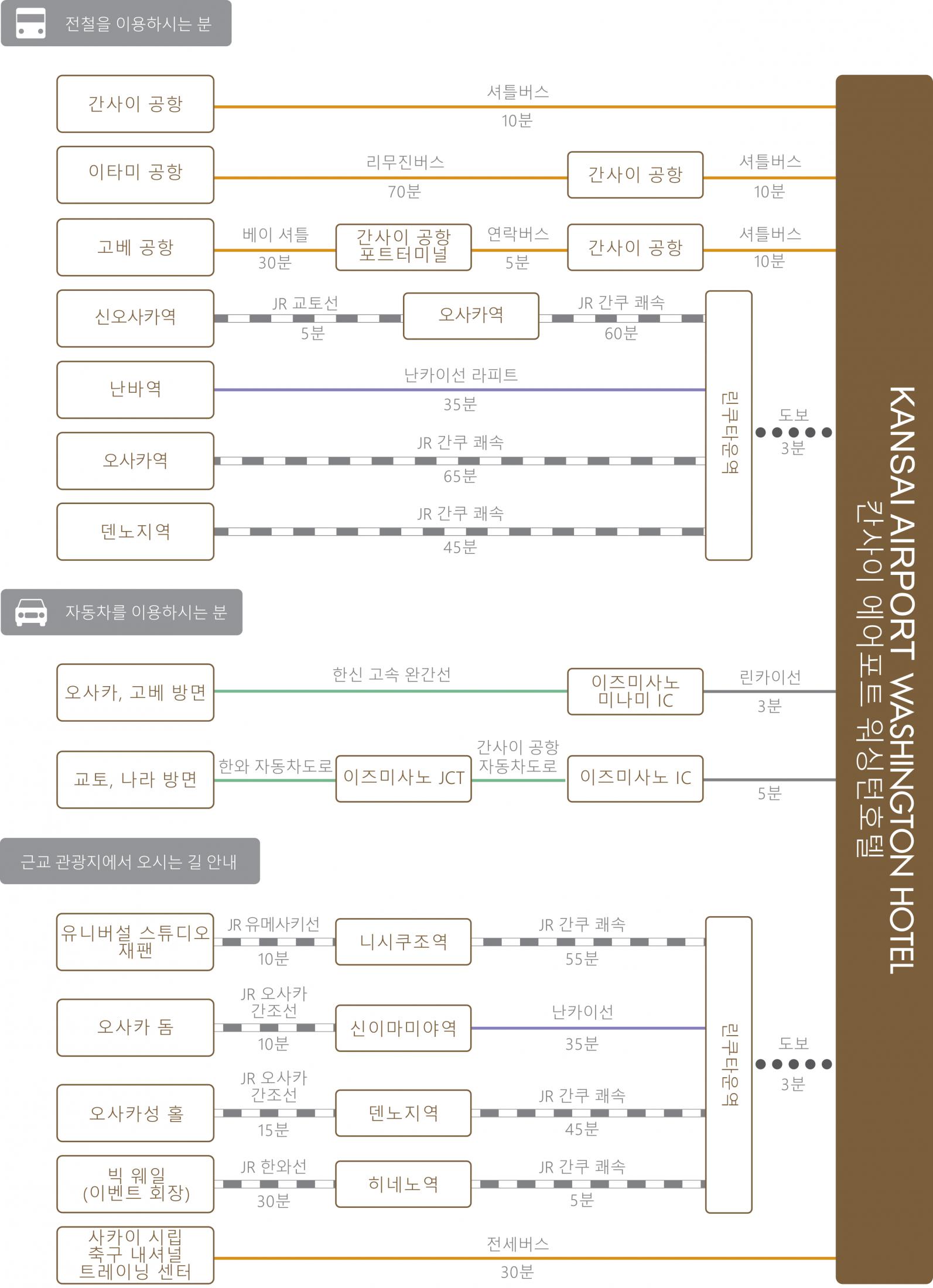 chart_kor_kansai-ap_wh