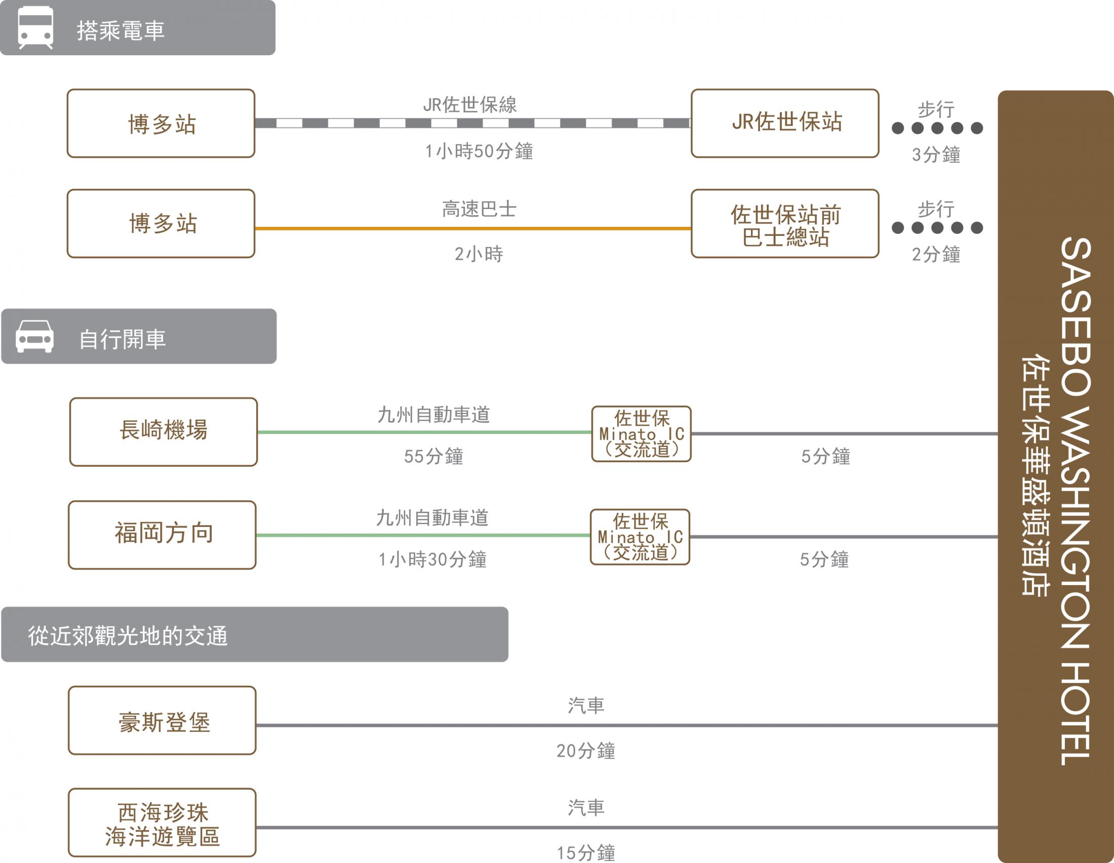 chart_zh-tw_sasebo_wh