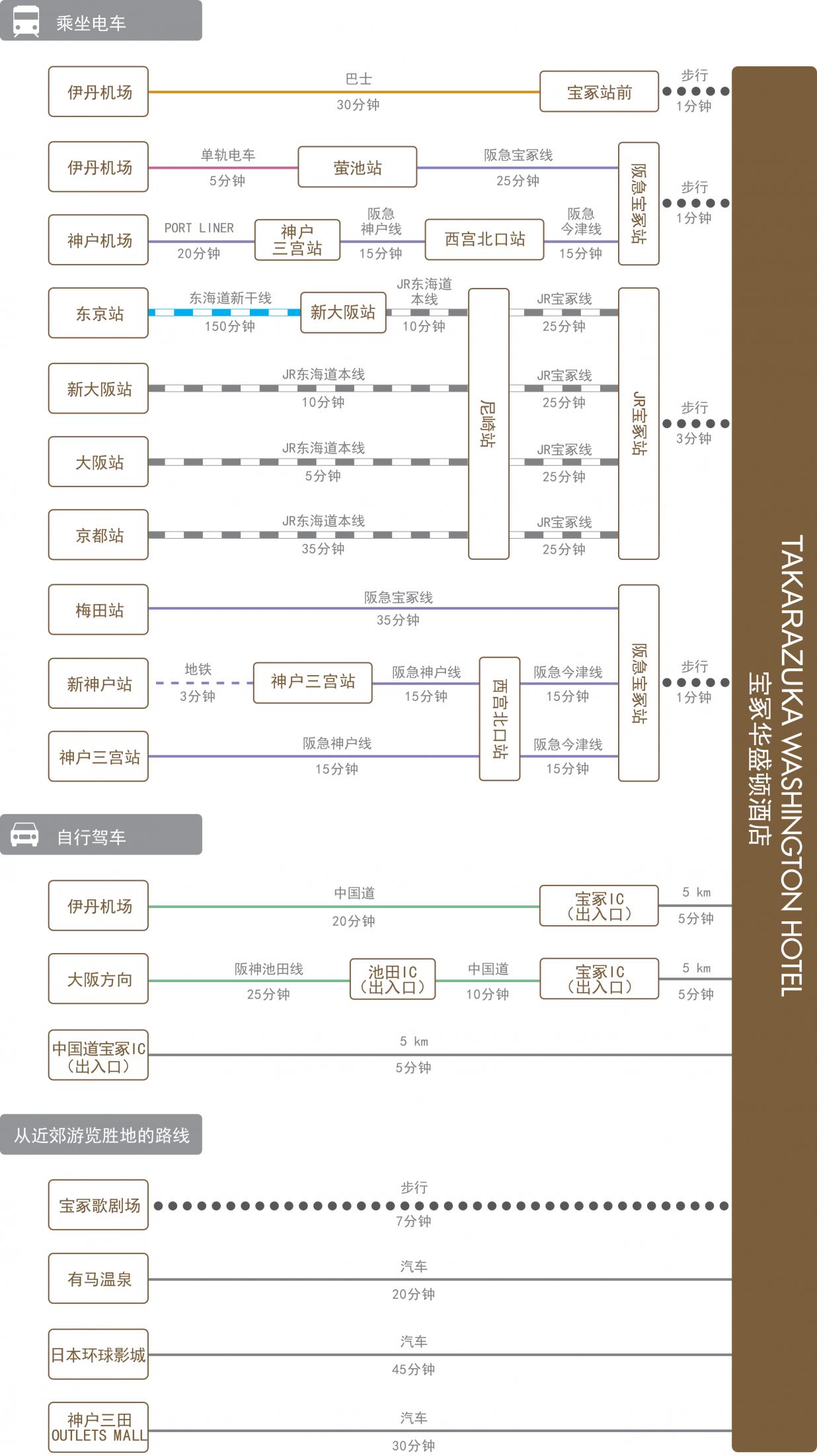 chart_zh-cn_takarazuka_wh