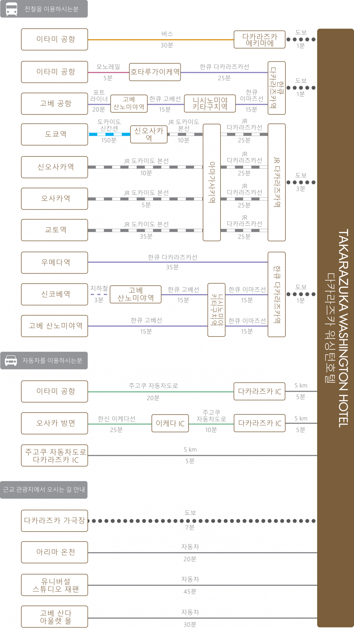 chart_kor_takarazuka_wh