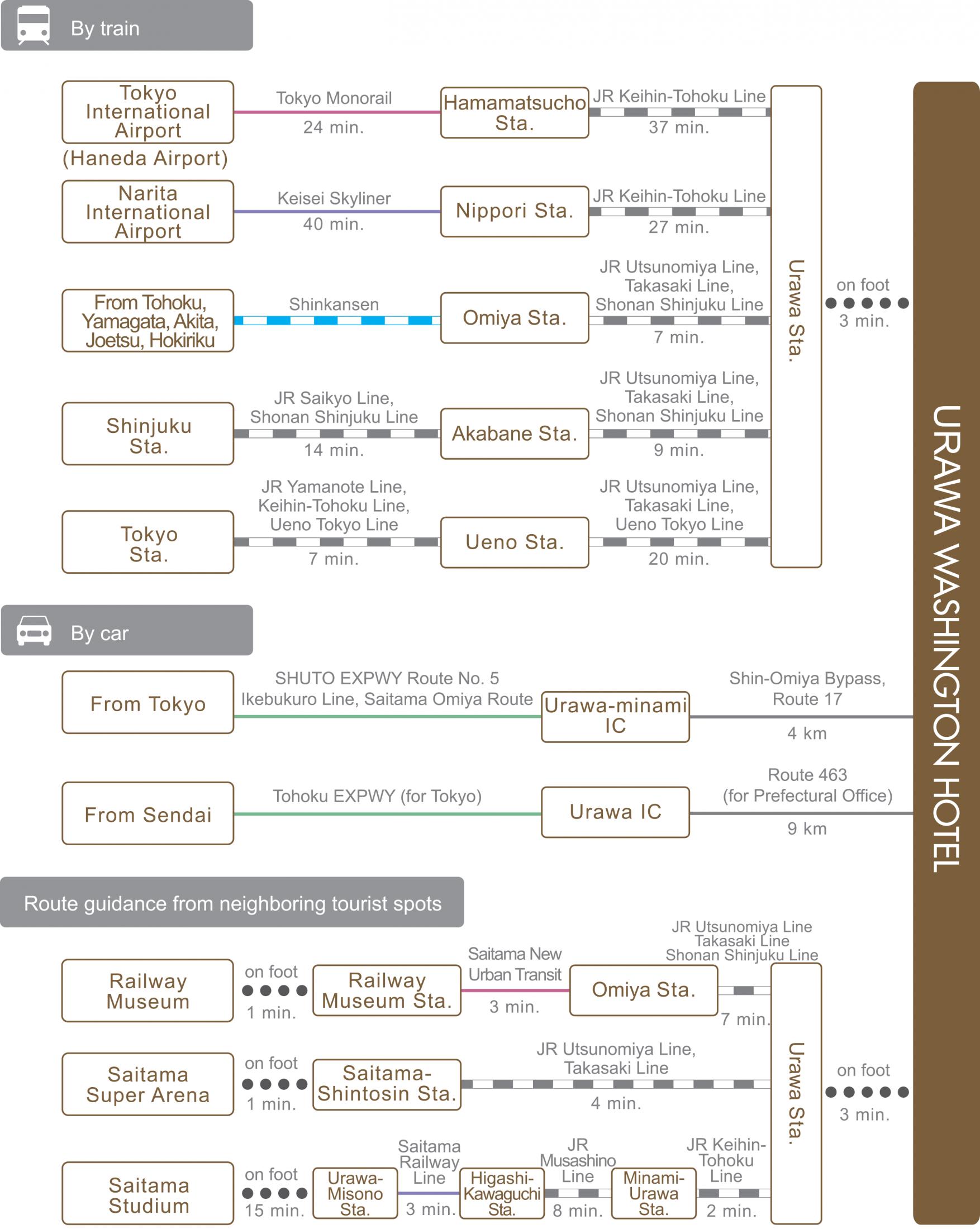 chart_eng_urawa_wh