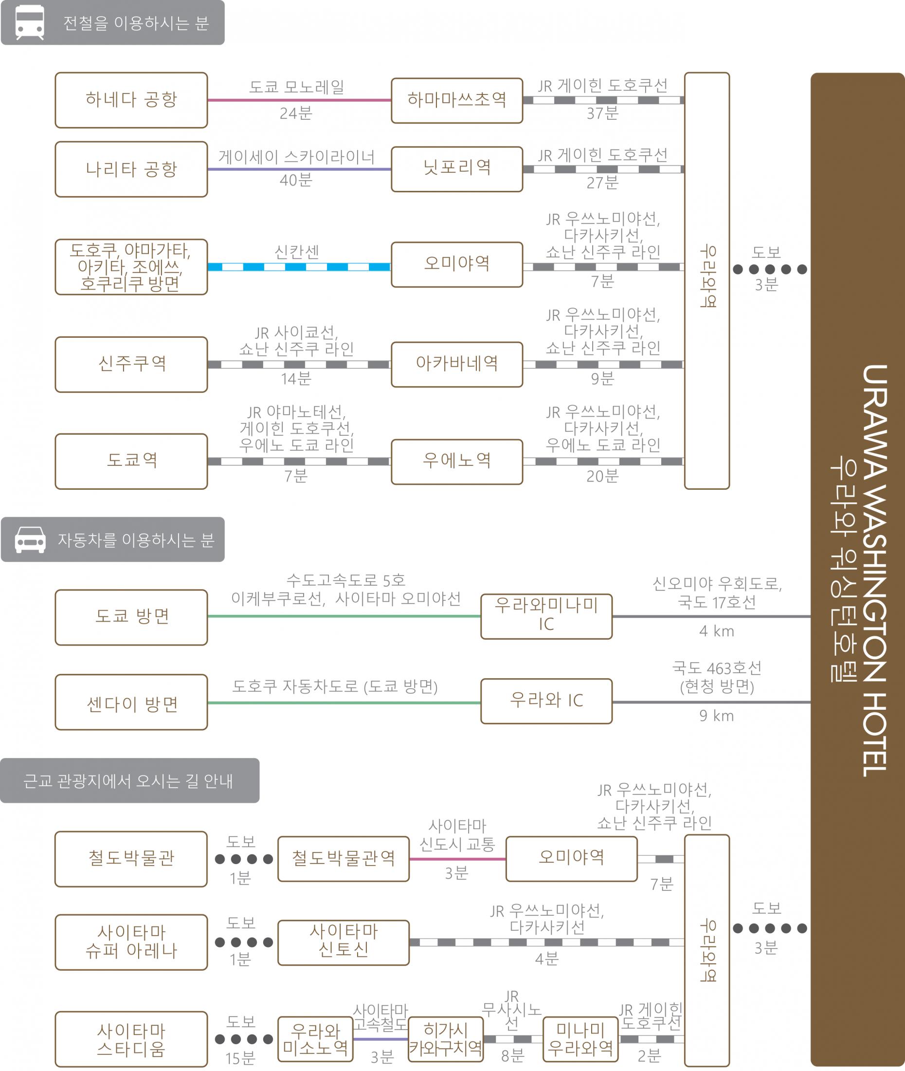 chart_kor_urawa_wh