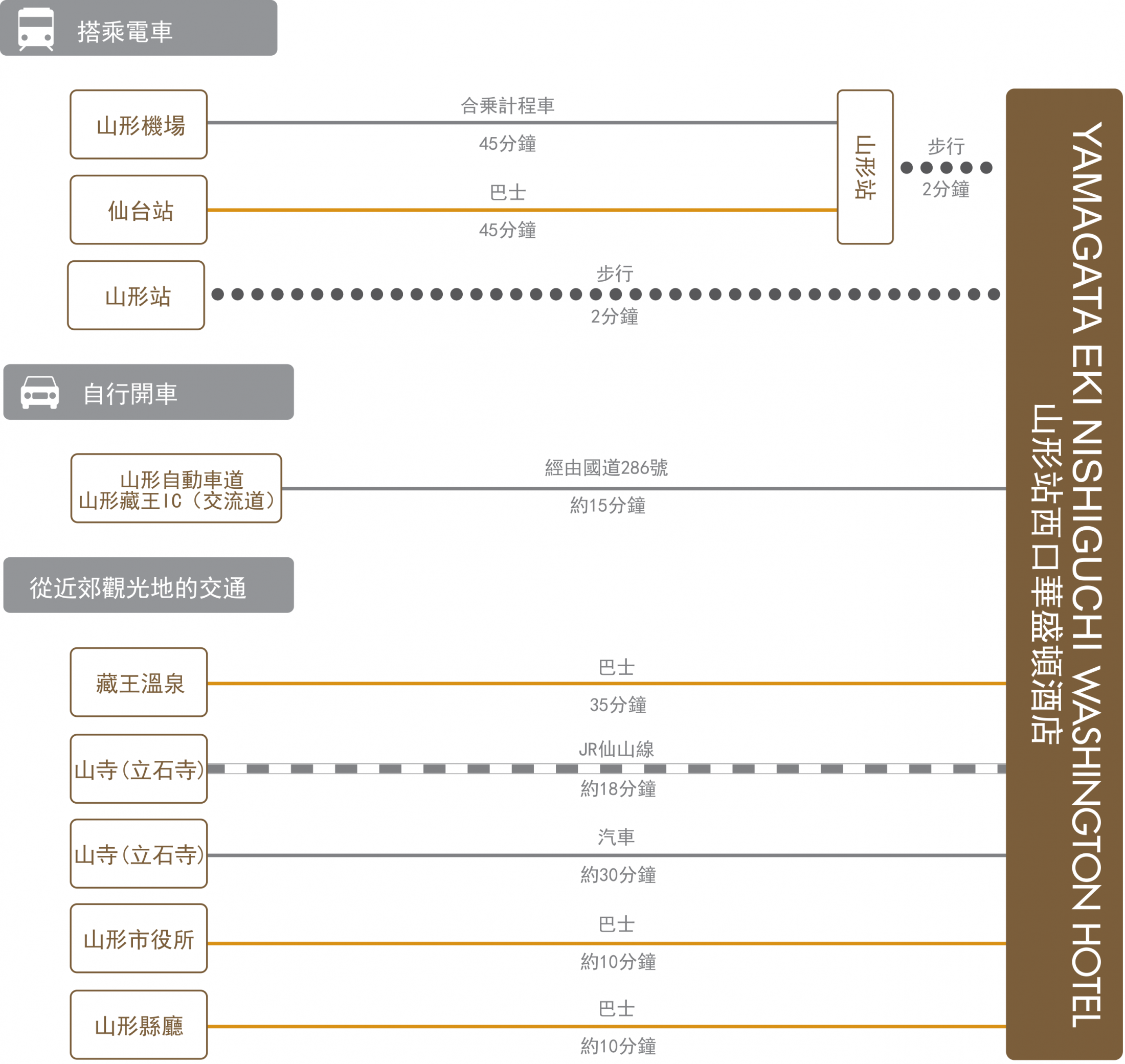 chart_zh-tw_yamagata-nishiguchi_wh