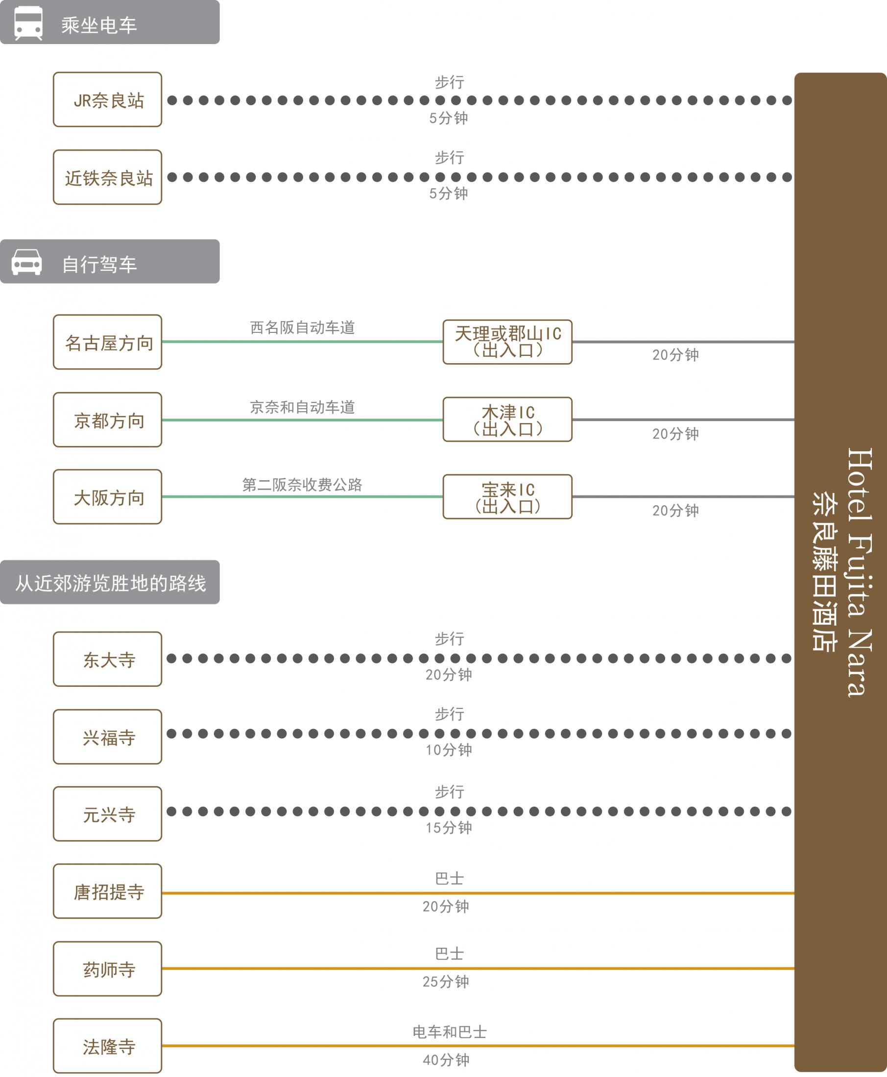 chart_zh-cn_nara_wh
