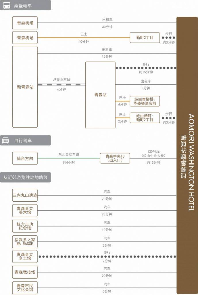 chart_zh-cn_aomori_wh