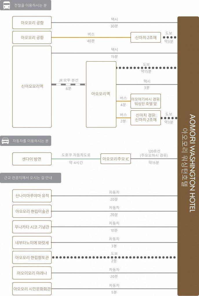 chart_kor_aomori_wh