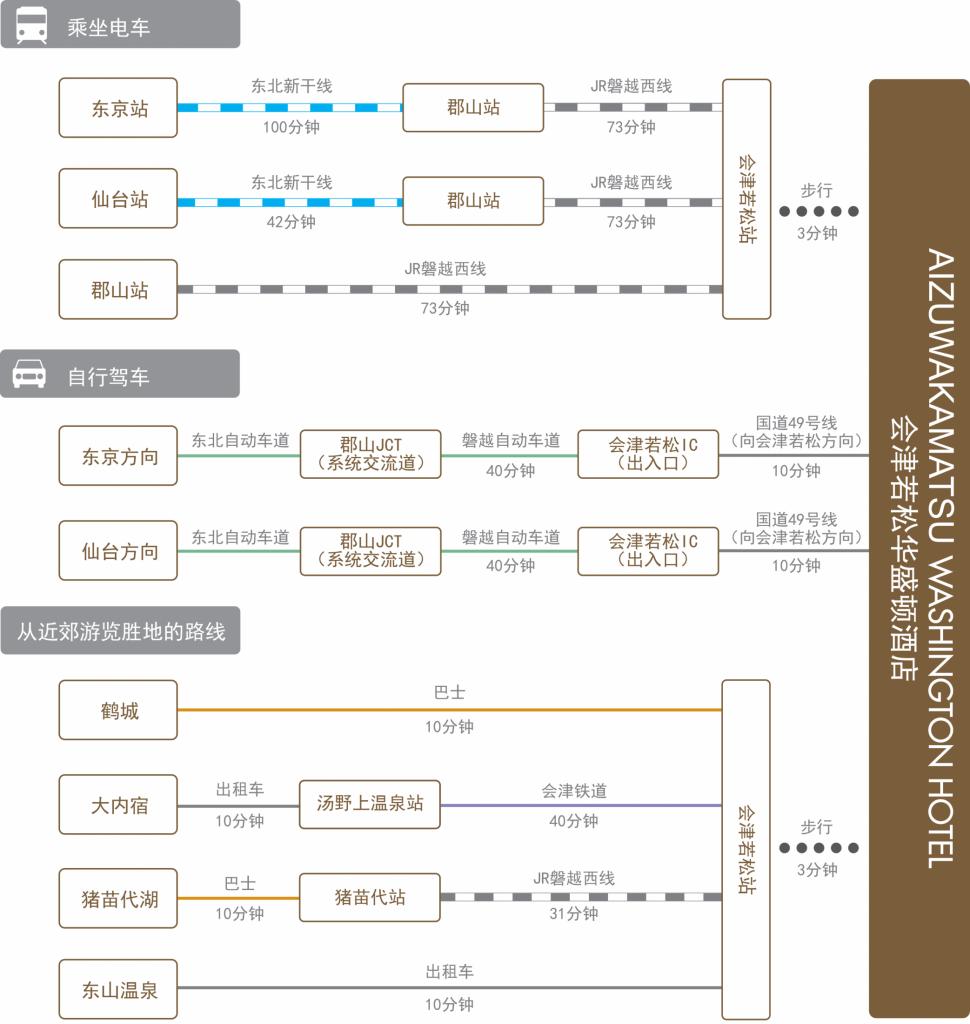 chart_zh-cn_aizuwakamatsu_wh