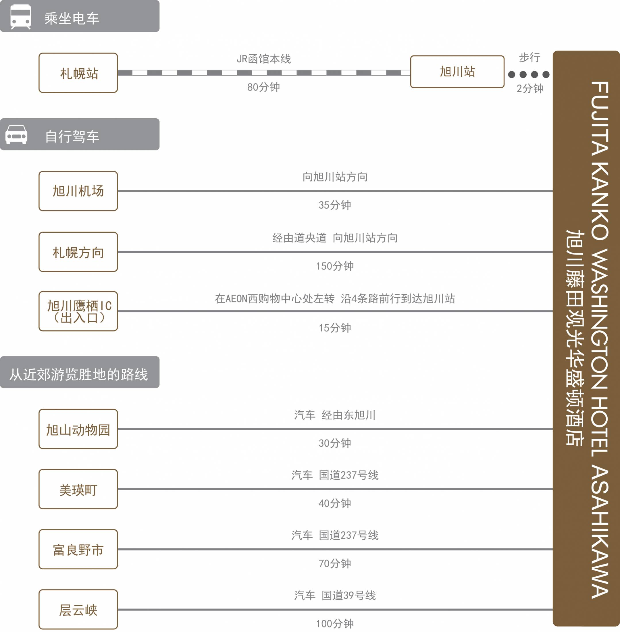 chart_zh-cn_asahikawa_wh