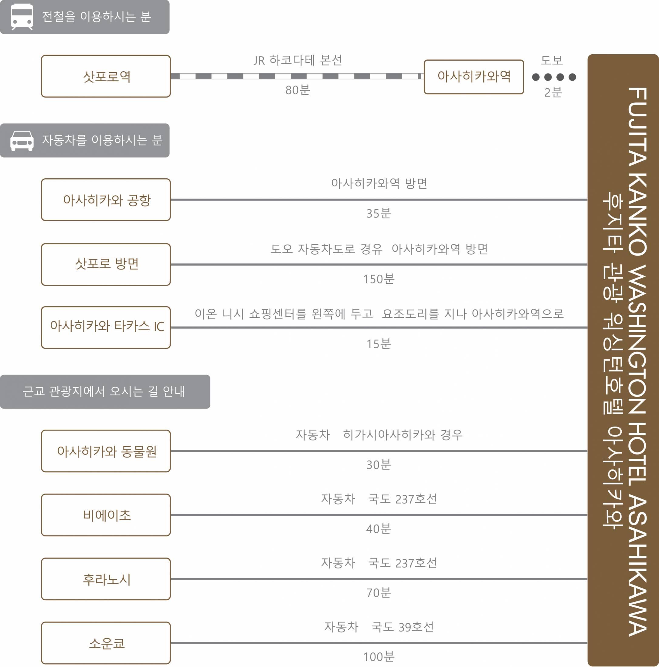 chart_kor_asahikawa_wh
