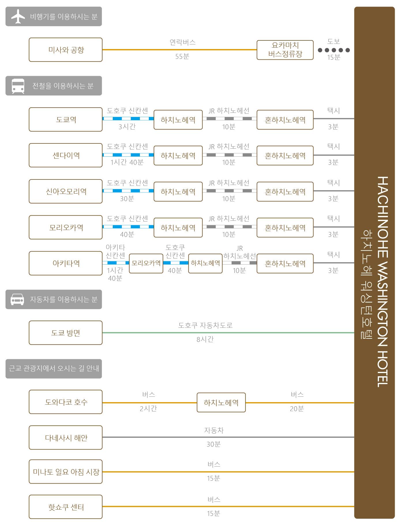 chart_kor_hachinohe_wh