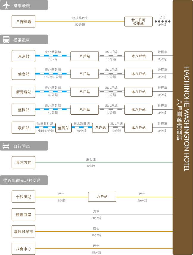 chart_eng