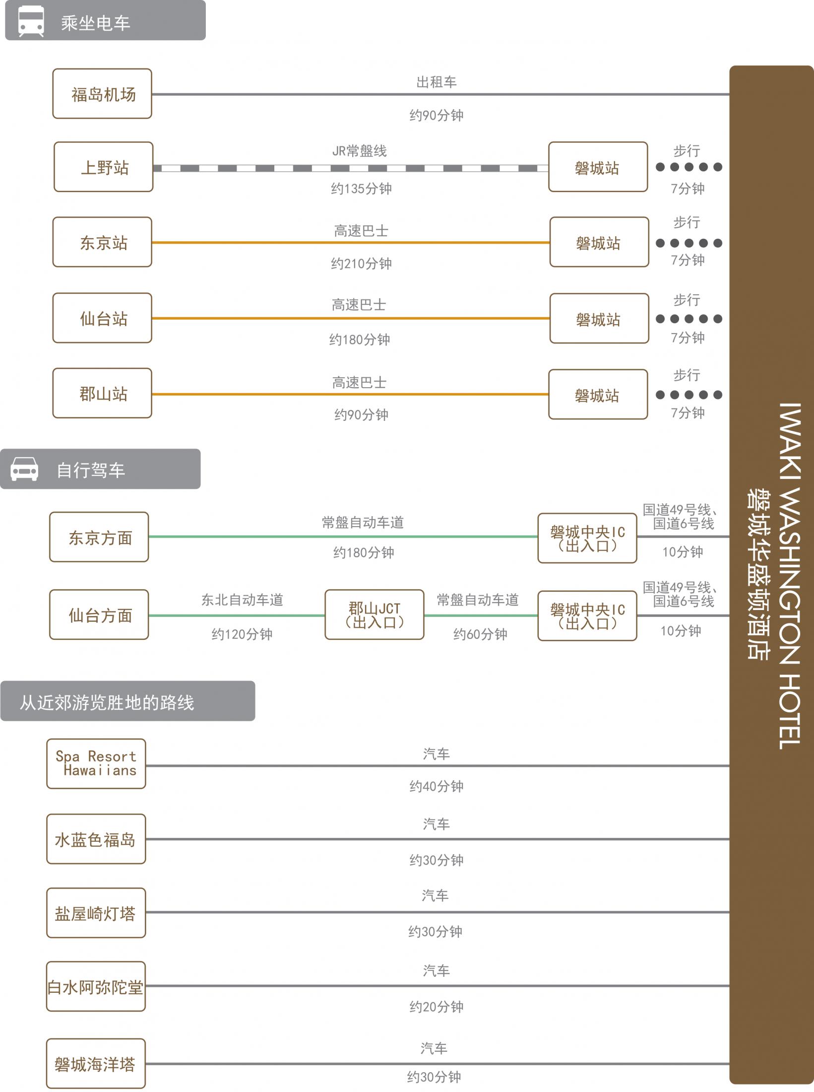 chart_zh_cn_iwaki_wh