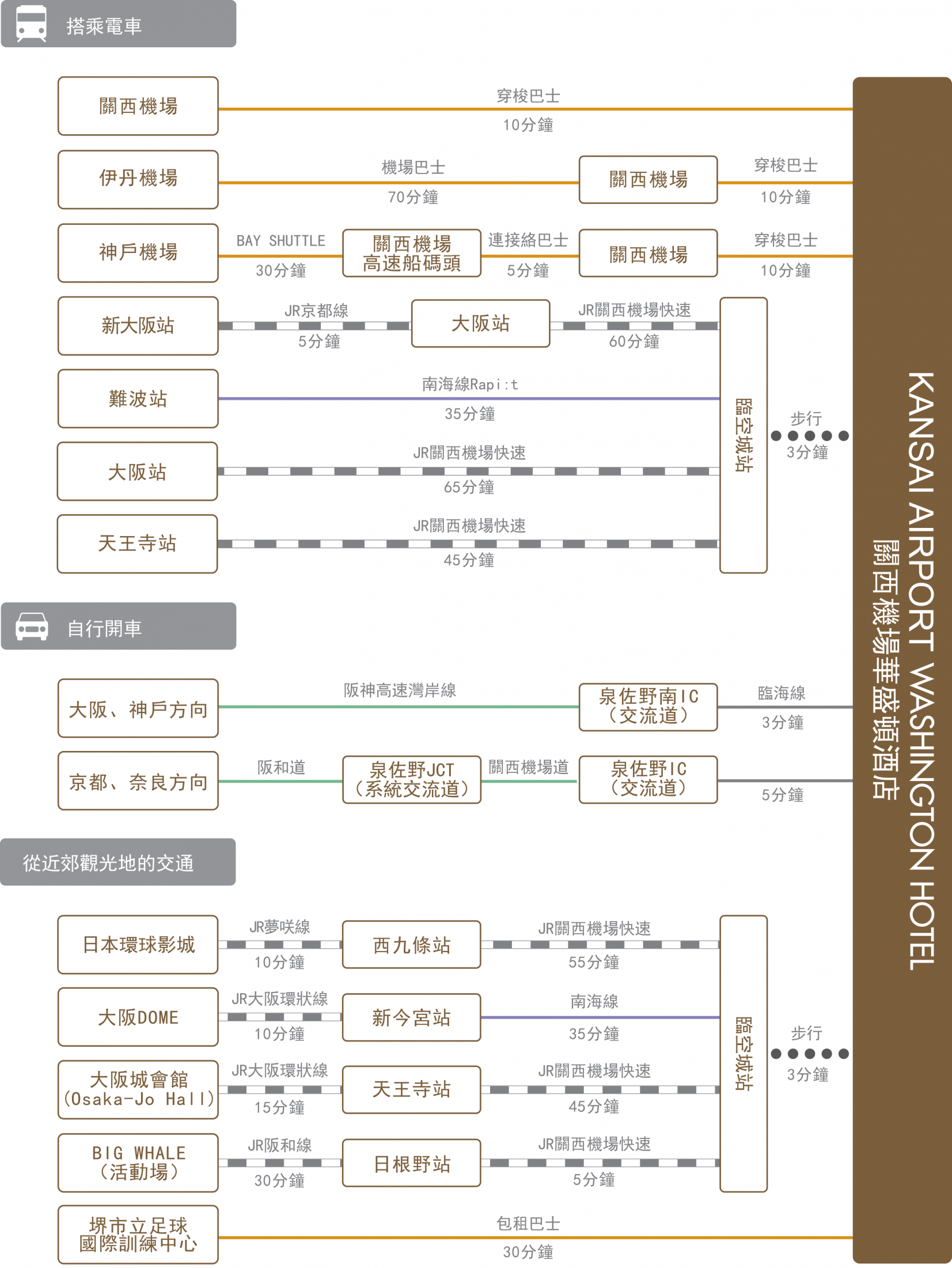 chart_zh-tw_kansai-ap_wh