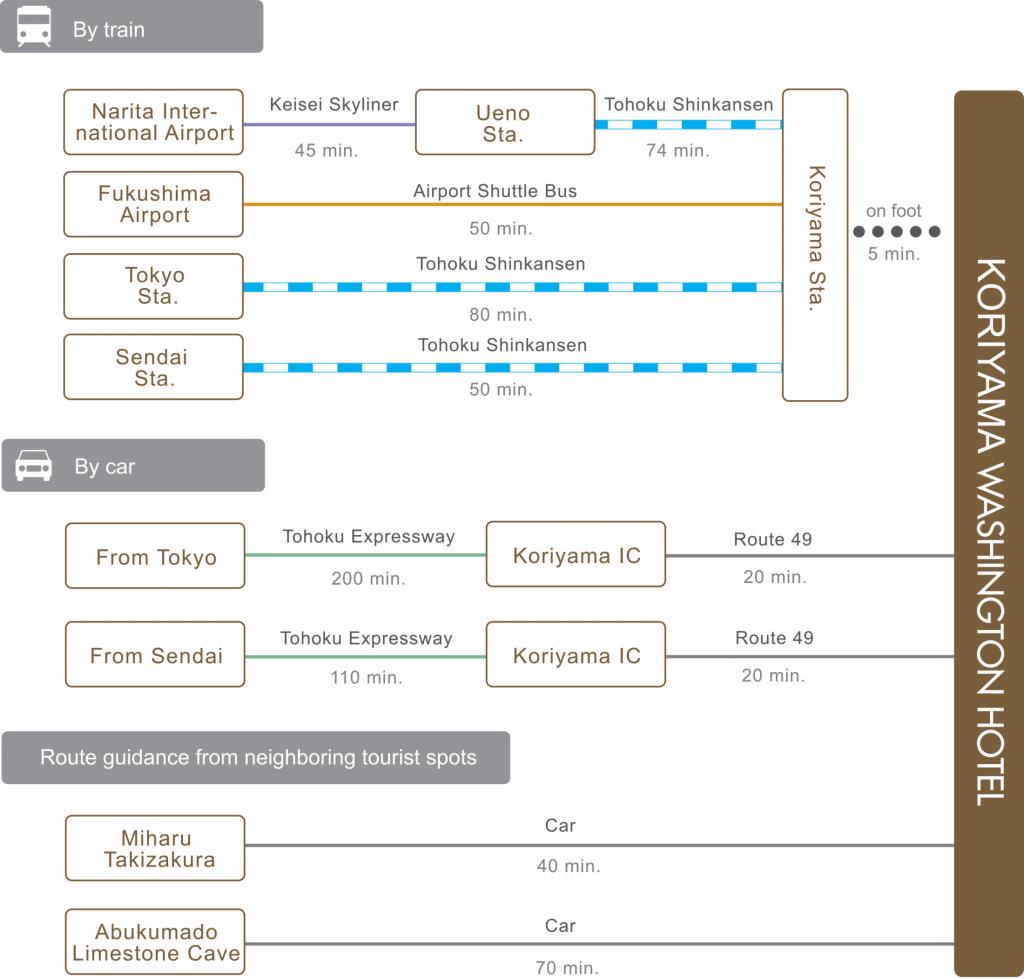 chart_eng_koriyama_wh