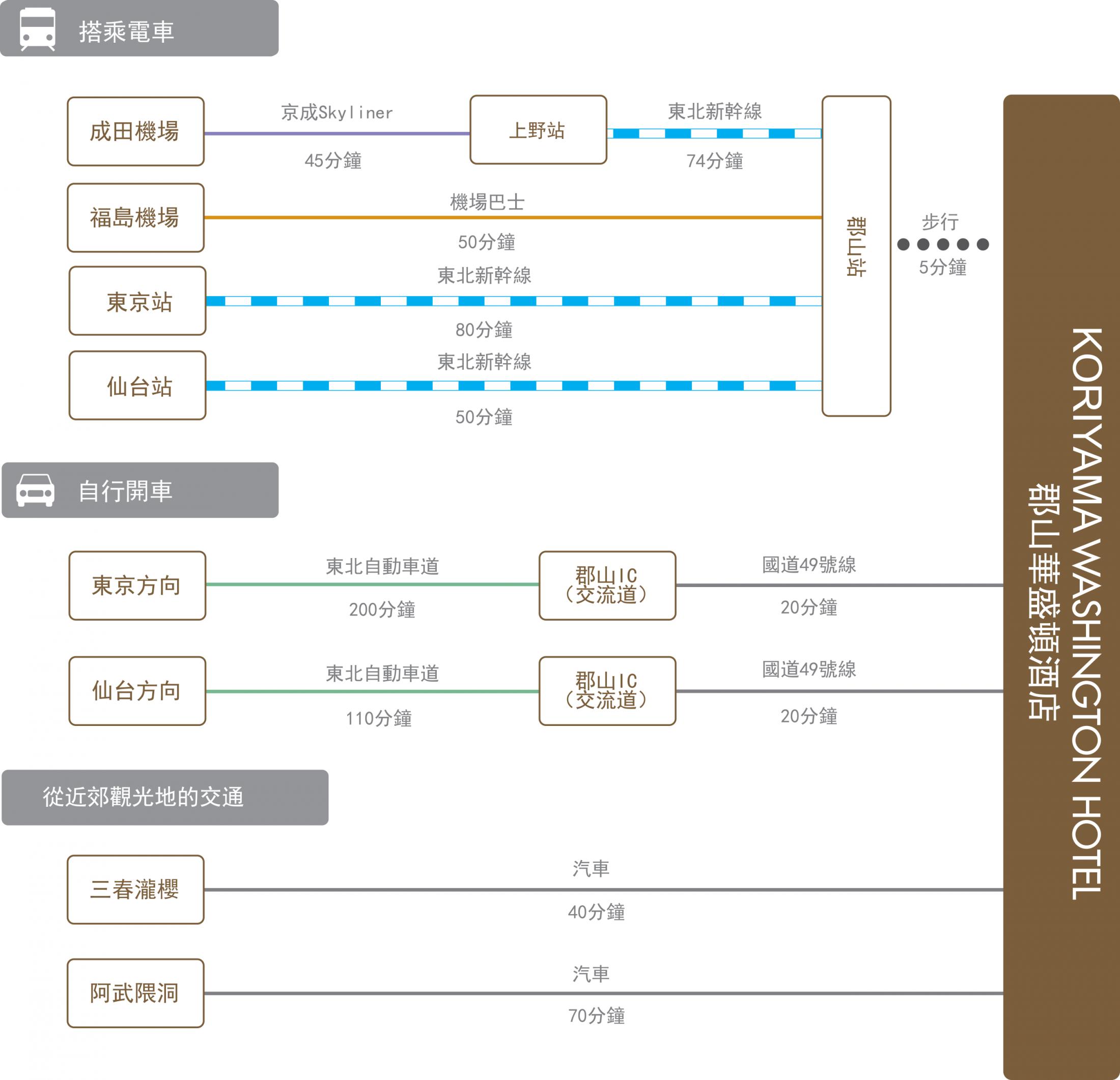 chart_zh_tw_koriyama_wh