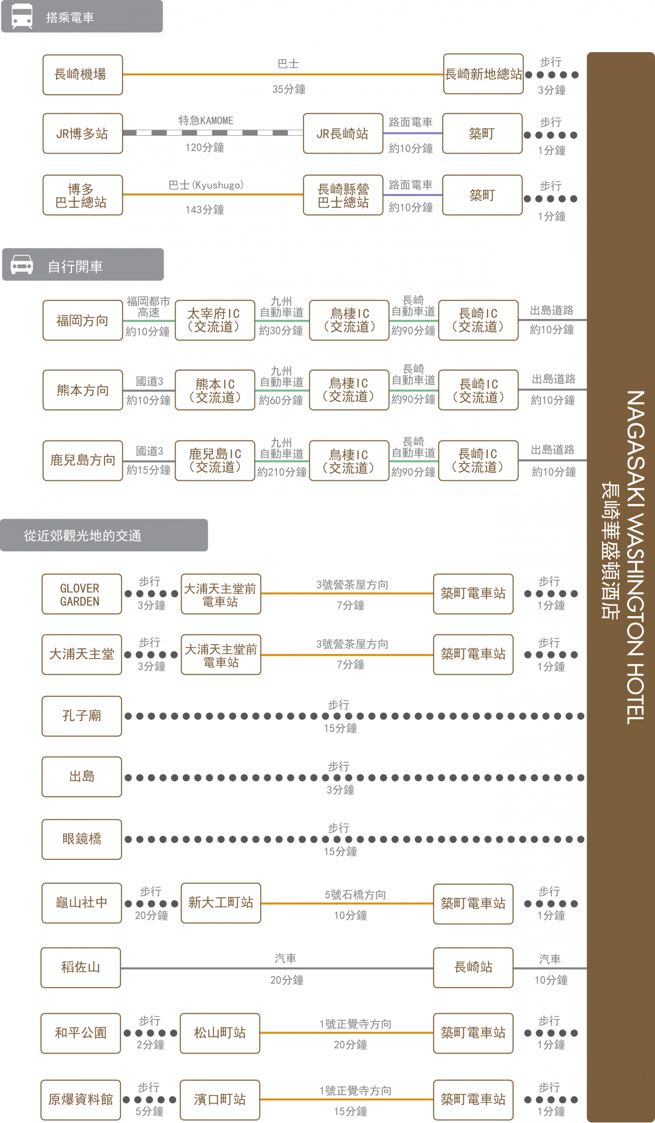 chart_zh_tw_nagasaki_wh