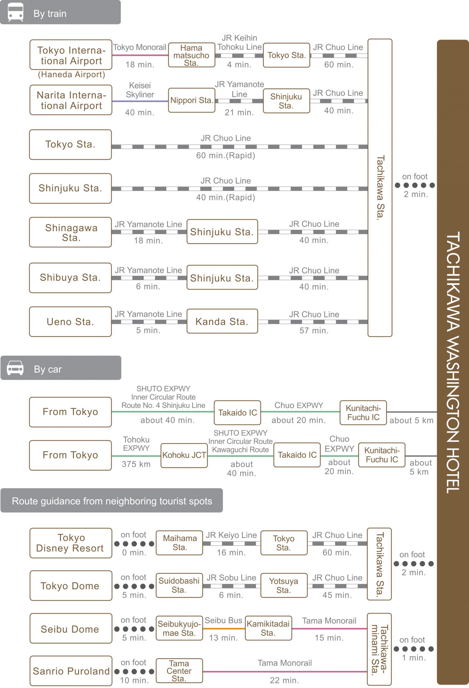 chart_eng_tachikawa_wh