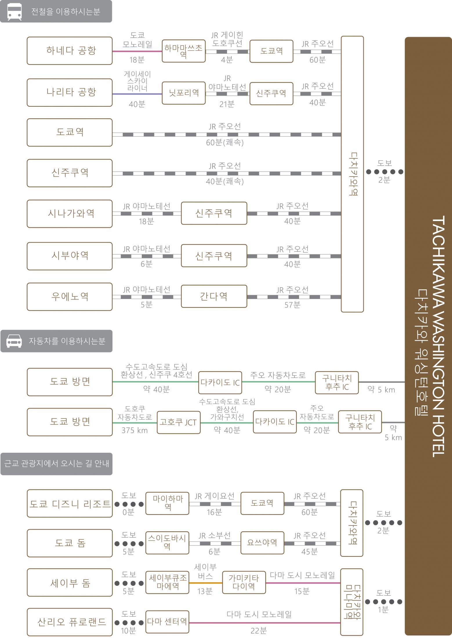 chart_kor_tachikawa_wh