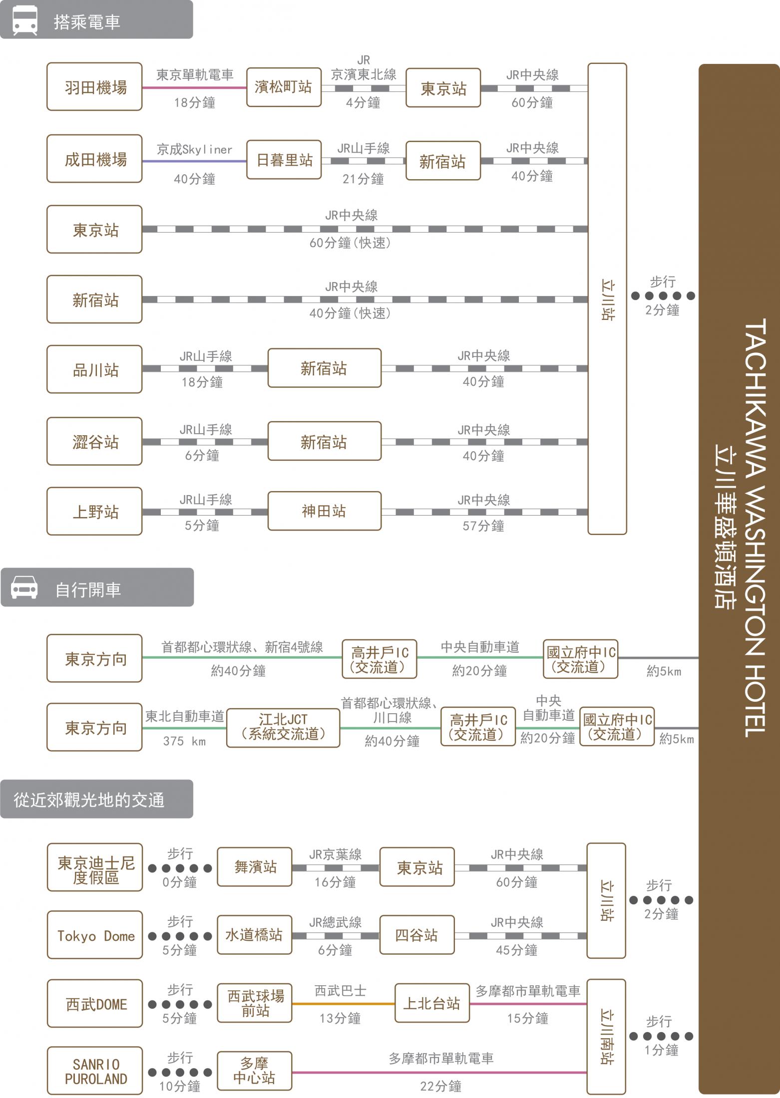 chart_zh-tw_tachikawa_wh