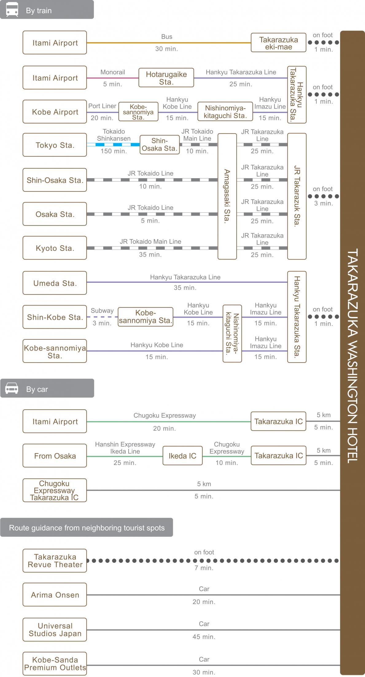 chart_eng_takarazuka_wh