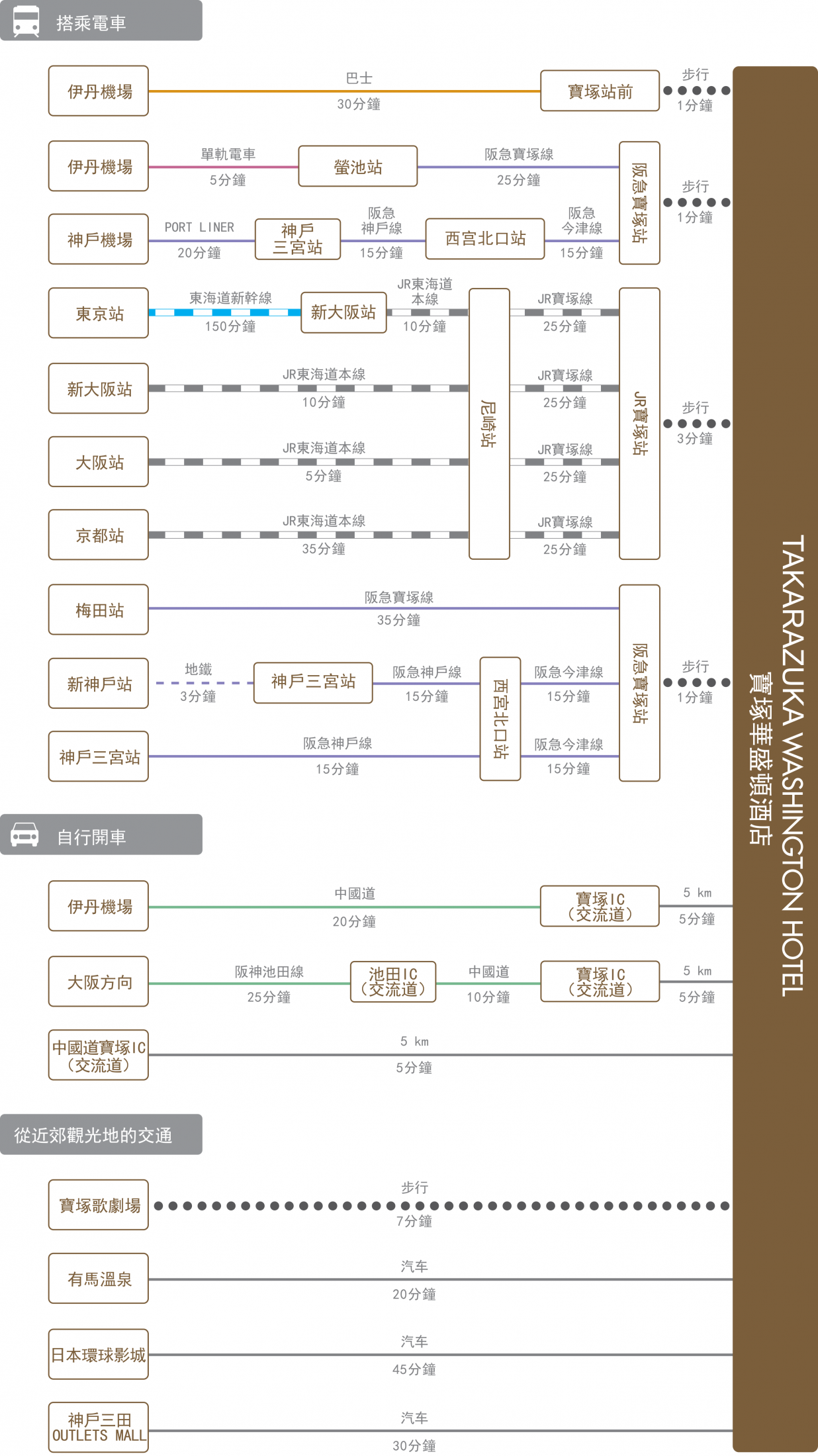 chart_zh-tw_takarazuka_wh