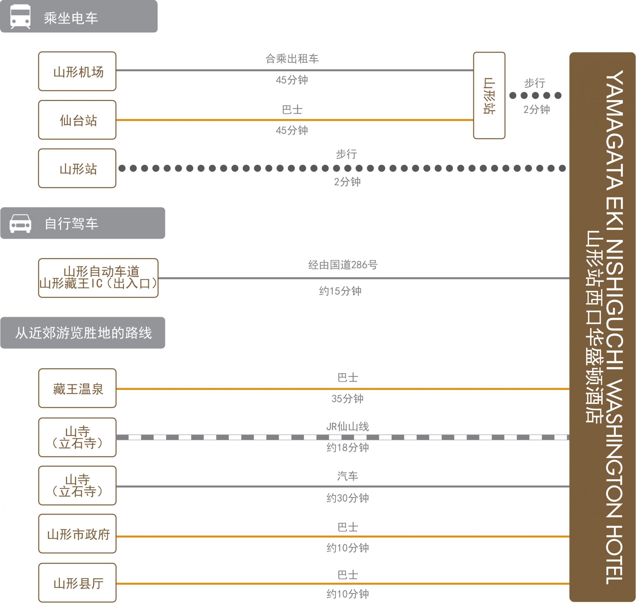 chart_zh-cn_yamagata-nishiguchi_wh
