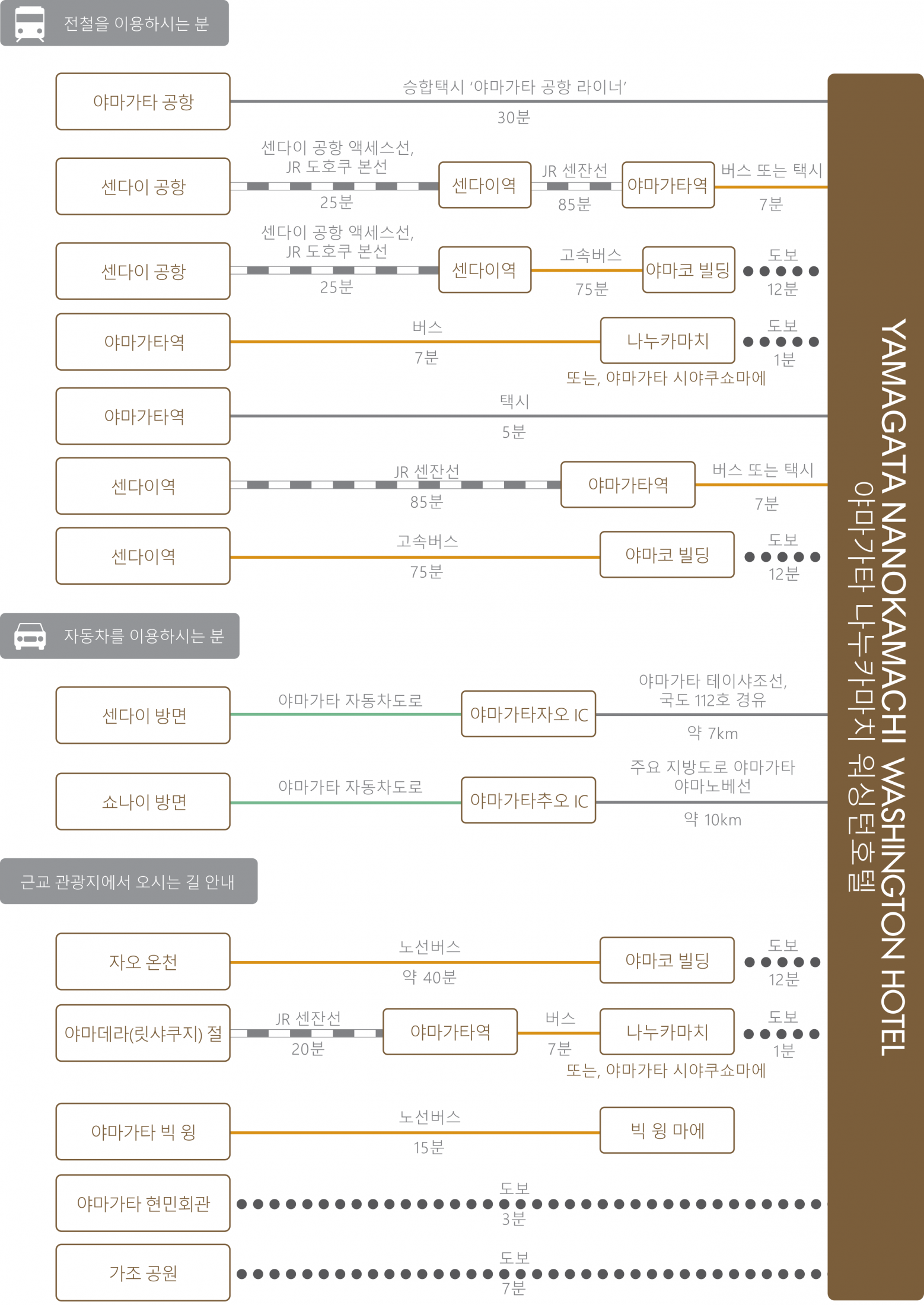 chart_kor_yamagata-nanokamachi_wh