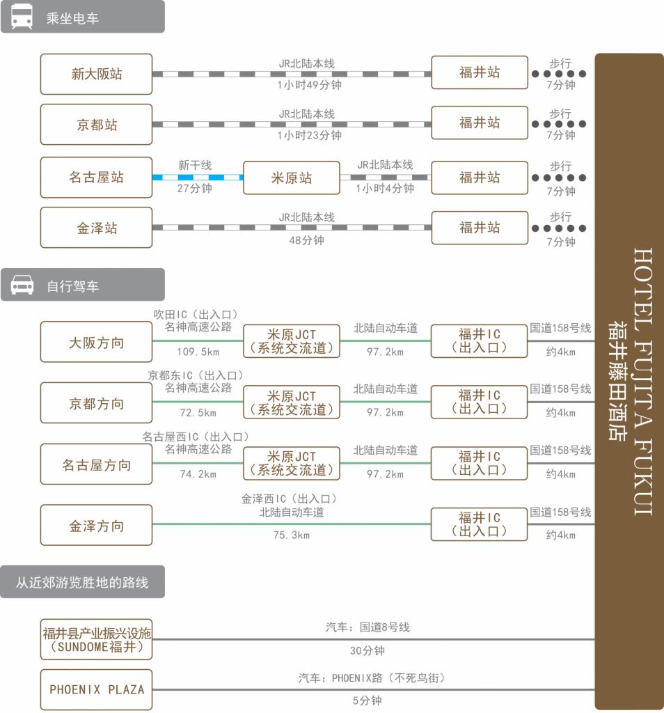 chart_zn-cn_hotel-fujita-fukui