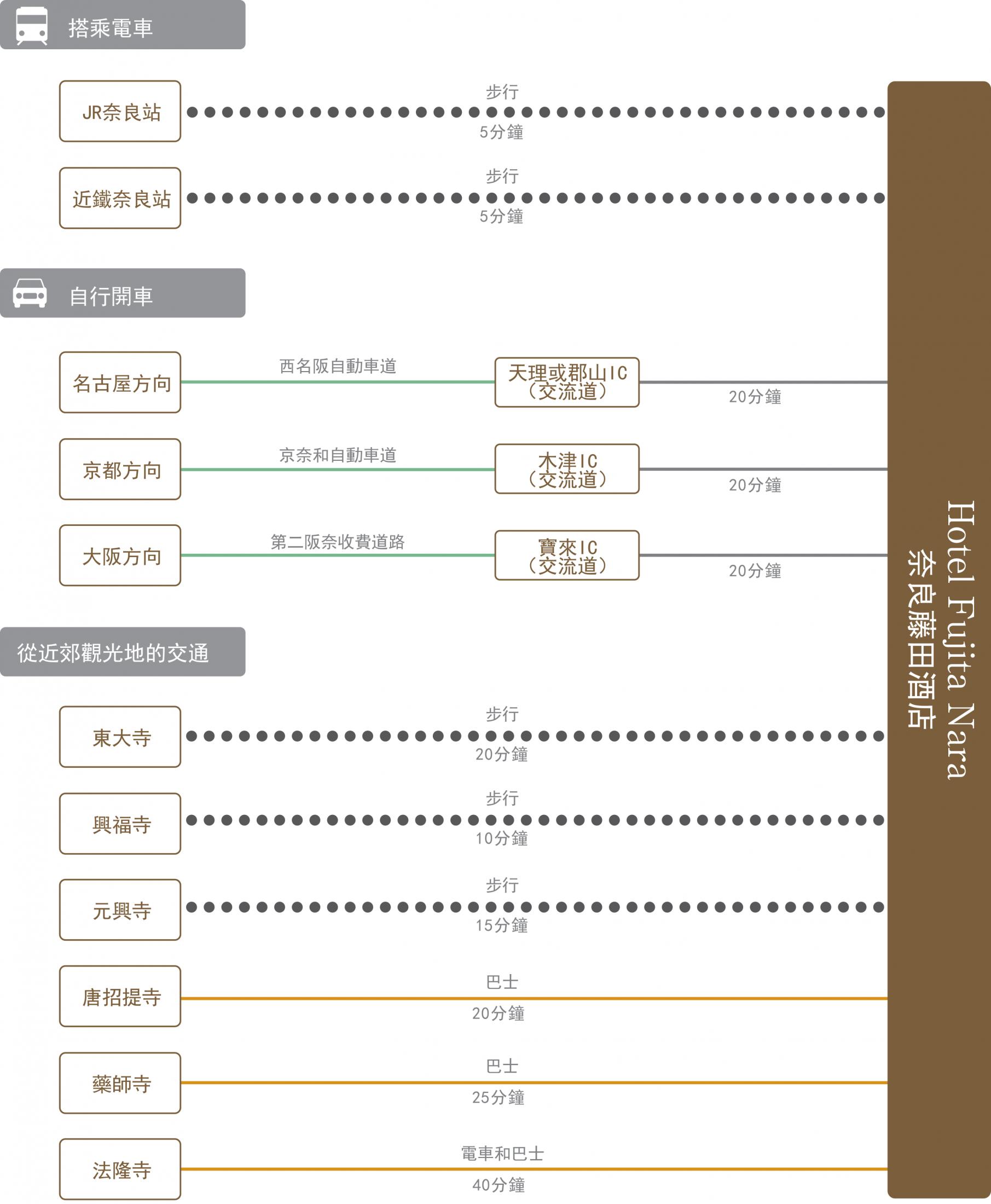 chart_zh-tw_nara_wh